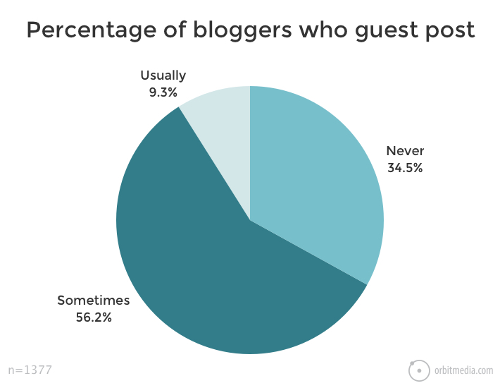 percentage of bloggers who guest post