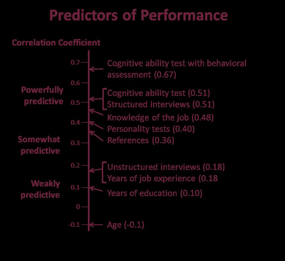 Cognitive ability test predictive performance