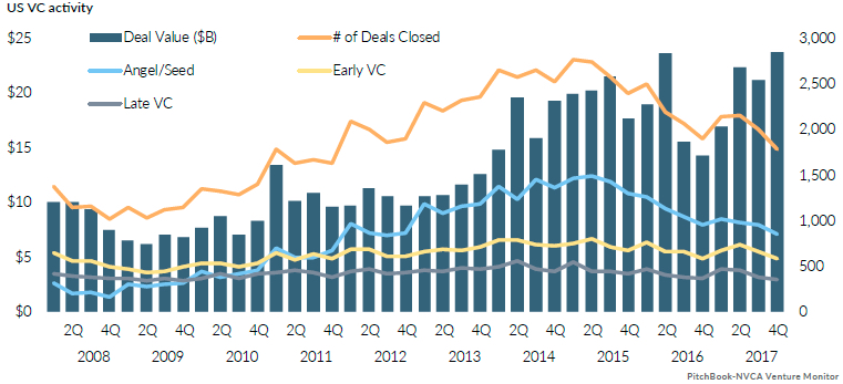 US VC Activity