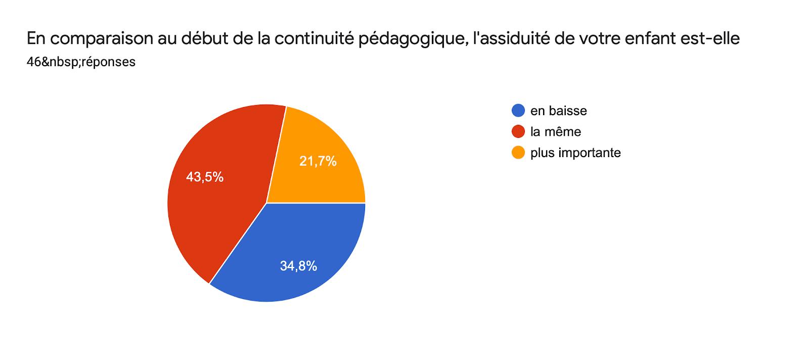 Tableau des réponses au formulaire Forms. Titre de la question: En comparaison au début de la continuité pédagogique, l'assiduité de votre enfant est-elle. Nombre de réponses: 46réponses.