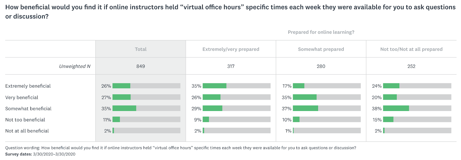 Survey response to question about usefulness of virtual office hours