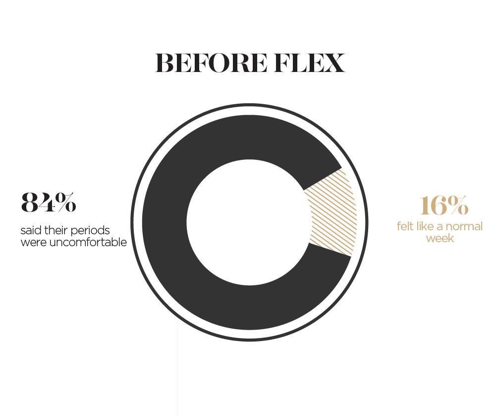 is flex disc comfortable