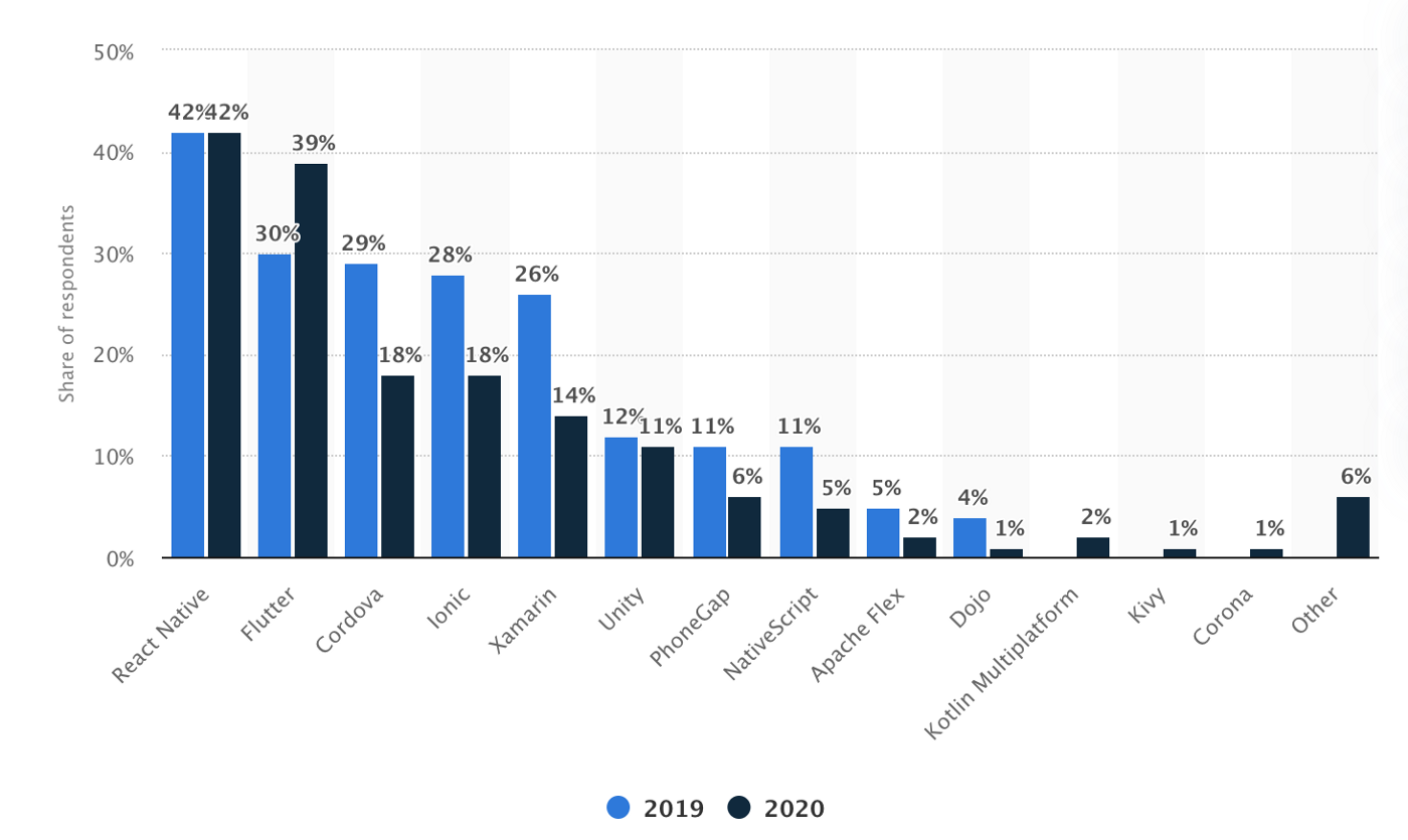 React Native Growth Rate Chart