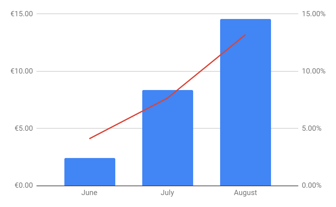 Grupeer passive income august 2019 report