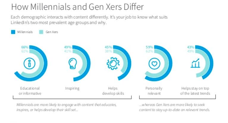 Millennials vs Gen Xers