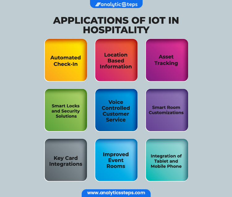 From automated check-in, location  based information, asset tracking, smart locks and security solutions, controlled customer service, smart room customizations, key card integrations, improved event rooms to integration of tablet and mobile phone, there are many applications of IoT in the hospitality industry.