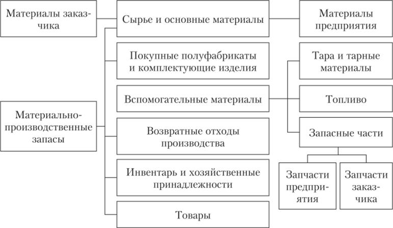 учет движения материально производственных запасов в организации