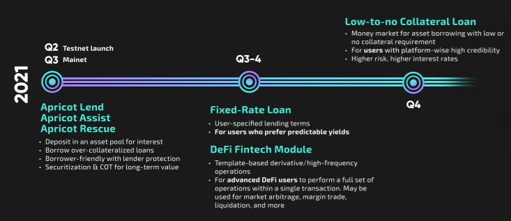 Kayısı Finansmanı: Solana'da Teminatlı Kredi Platformu 16