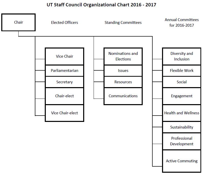 UTSC Organization Chart 2016-2017.PNG