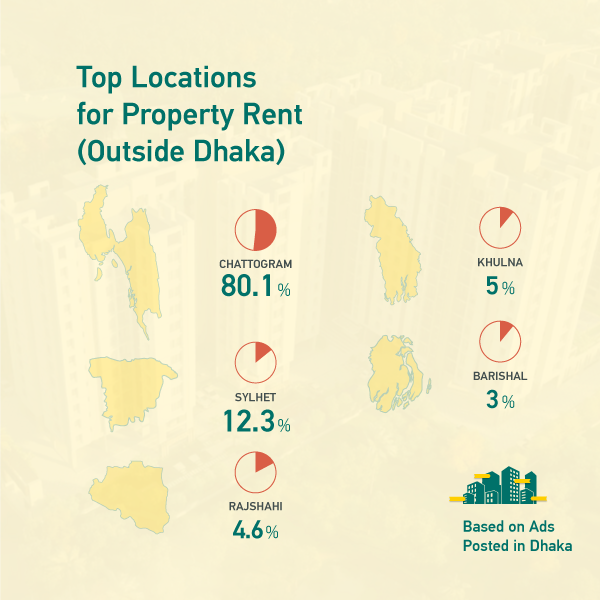 Top Locations for Property Rent (Outside Dhaka)