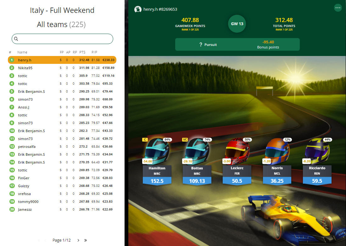 Formula Fantasy League – Turkey Weekend preview Italiy Review