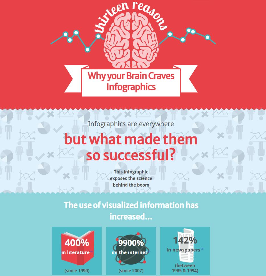 {:en}Инфографика как часть контент-маркетинга — от создания до применения{:}{:ru}Инфографика как часть контент-маркетинга — от создания до применения {:}