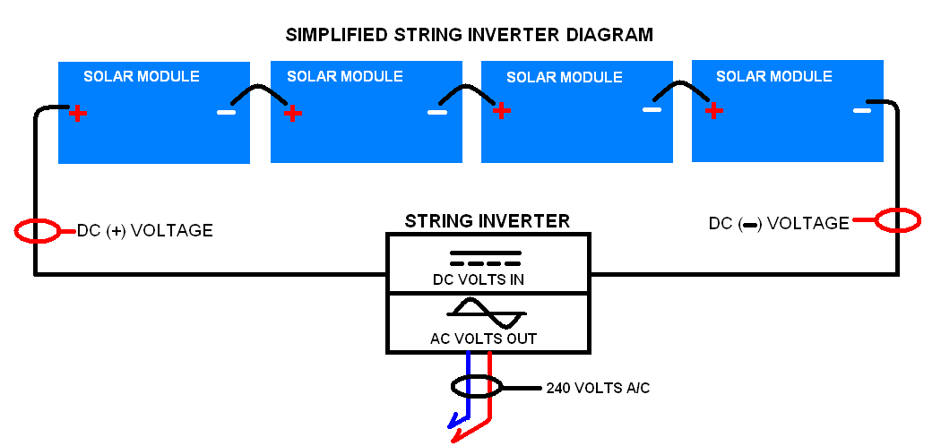 Inverters dpi solar solar panel installation in portland inverters diagram 1 asfbconference2016 Images