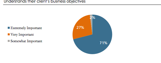 Clients want thier agencies to understand their business objectives