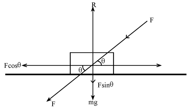 Laws Of Motion Class 11 | Physics | Notes