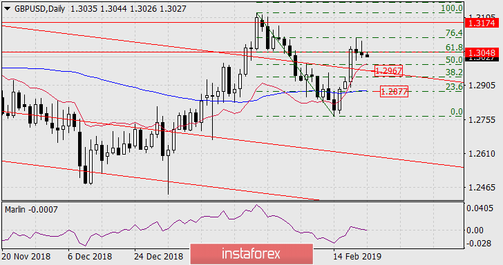 Forecast for GBP/USD on February 22 2019