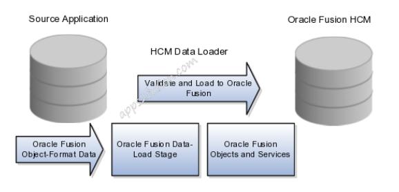 HDL Part 2 - A2Z Fusion
