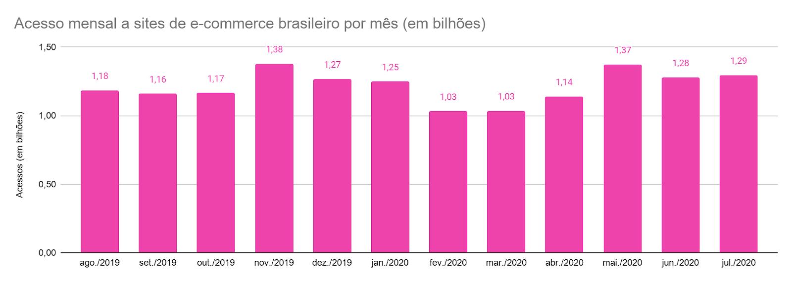 Julho foi o 3º melhor mês da história do comércio eletrônico no Brasil