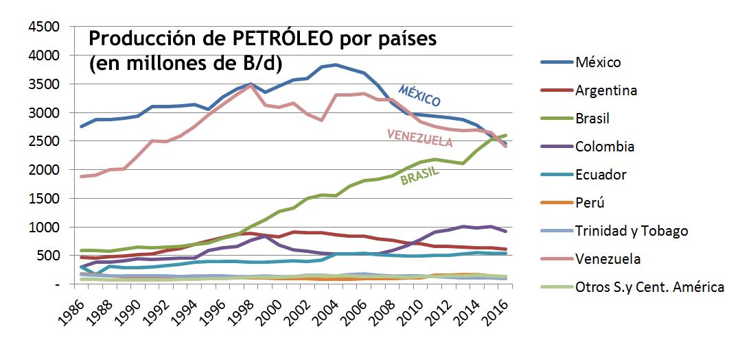 2017 Gráfico 2 Petróleo prod x países.png