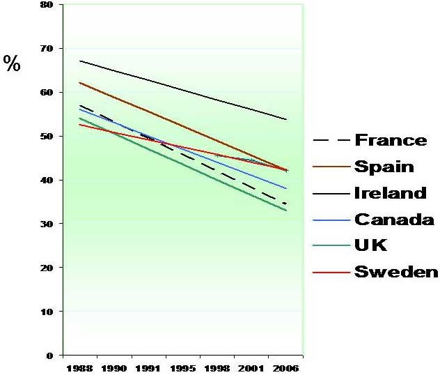 Trends of fertility decrease in Holstein cattle in selected countries between 1988 and 2006.