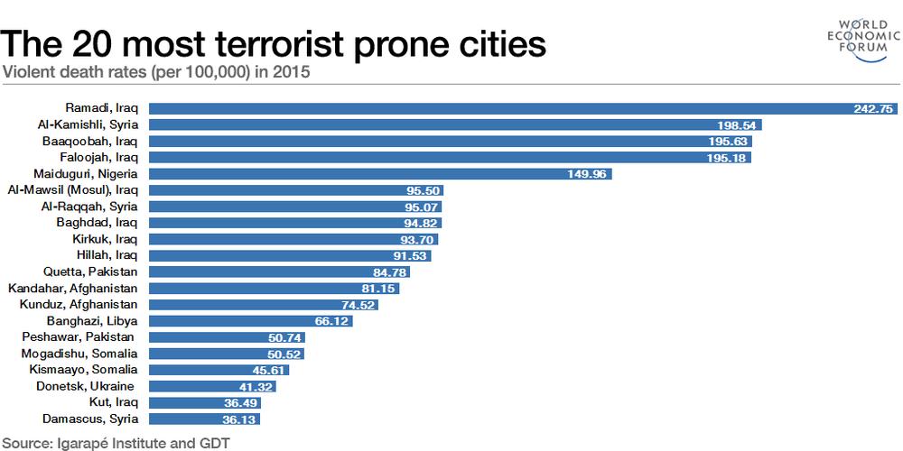 самые террористически опасные города мира