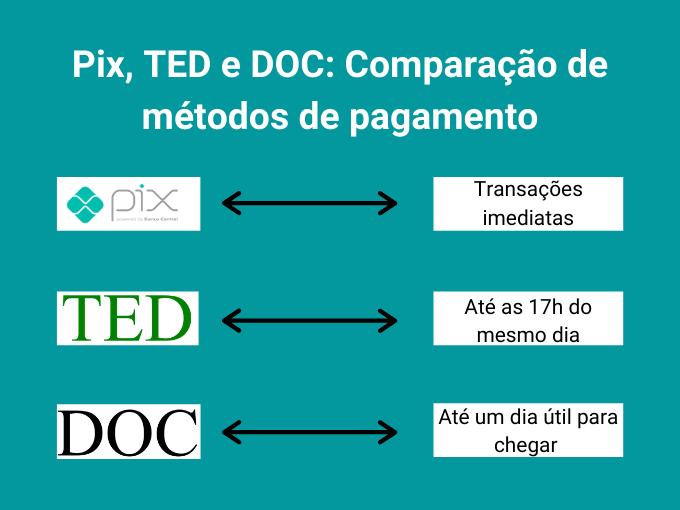 Conheça a diferença entre PIX, TED e DOC