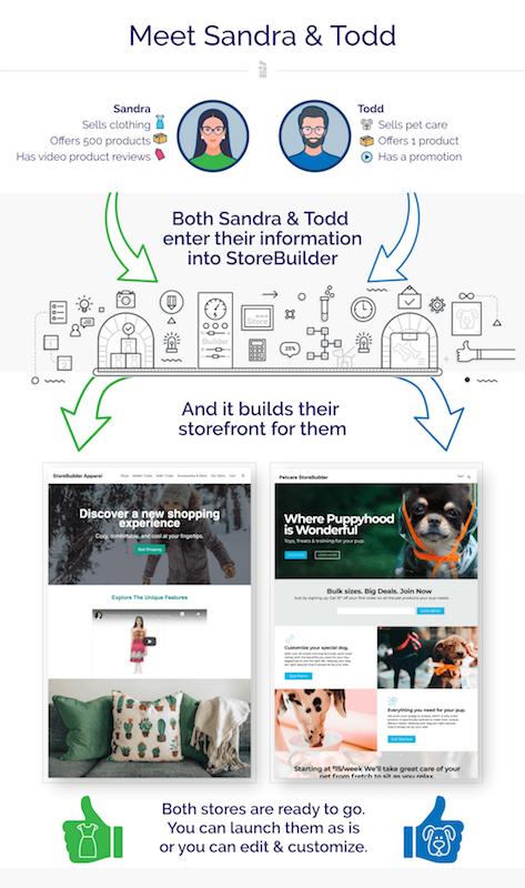 Nexcess E-commerce graphic