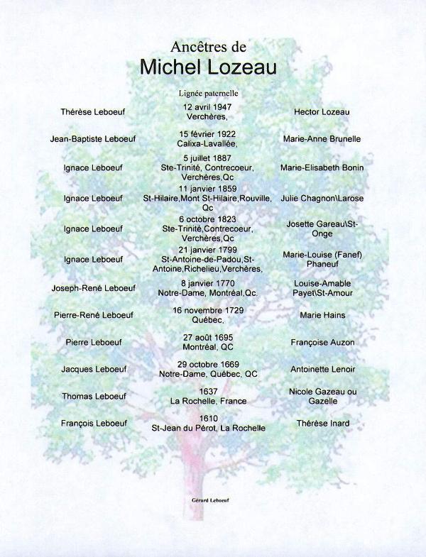 Arbre généalogique Leboeuf-Lozeau