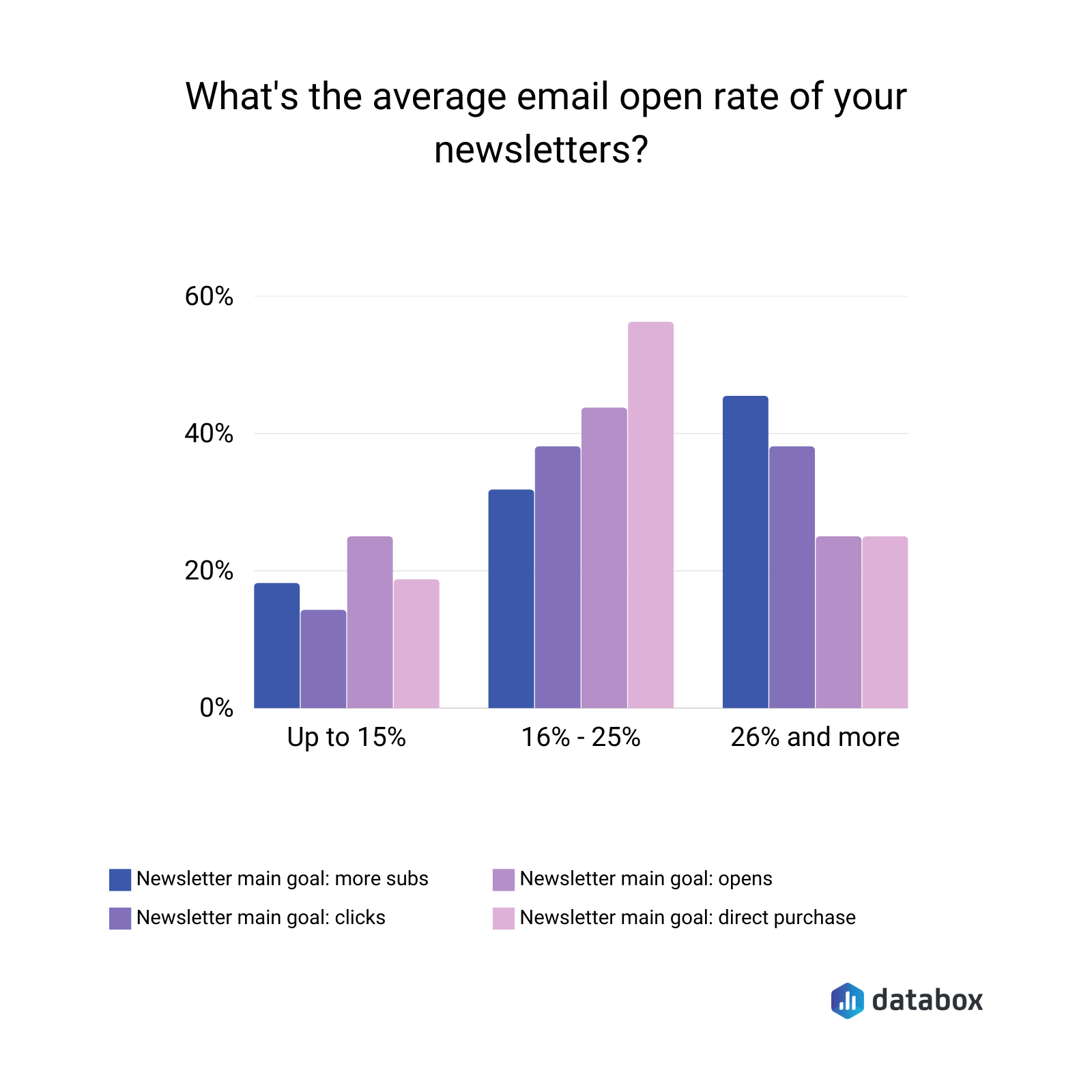 Average newsletter email open rate