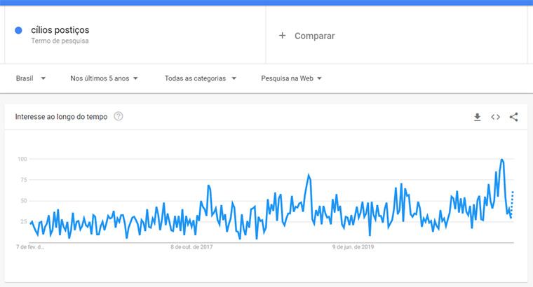 google trends para cilios postiços
