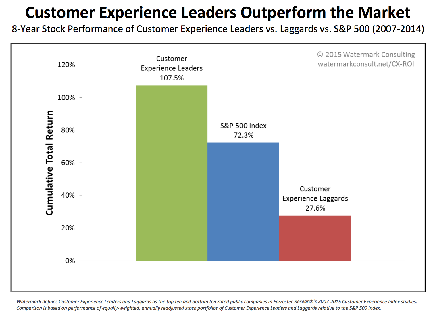 Customer Experience leaders outperform other graph
