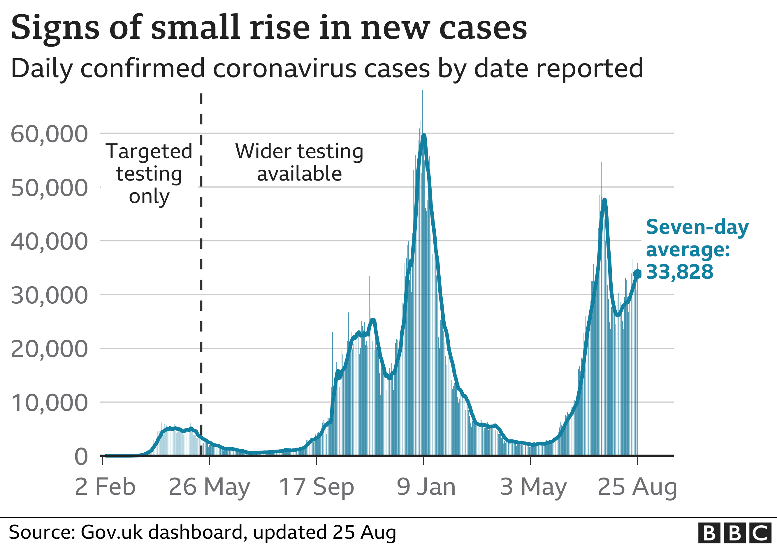 Chart showing that the number of daily cases has seen a slight rise recently