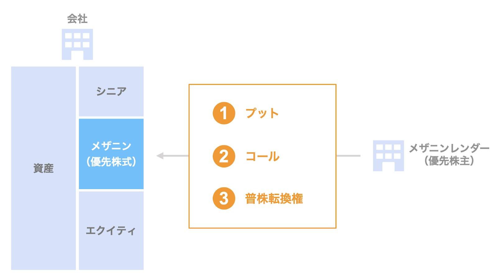 優先株式におけるメザニンレンダーの3つの権利
