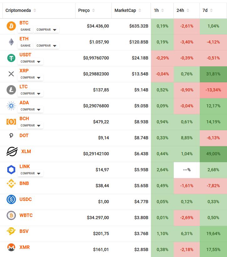 marketcap do bitcoin