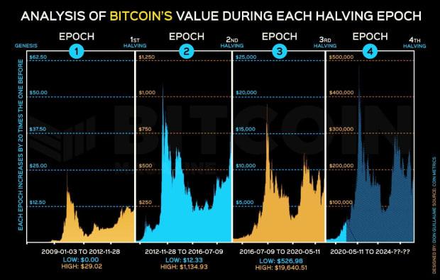 Графики четырех циклов цены биткоина, которые анализирует Дион Гийом.
