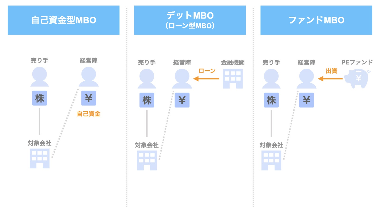MBOの3つのスキーム