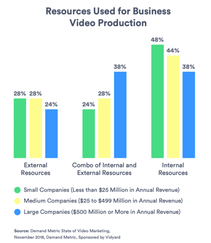 Resources used for business video production