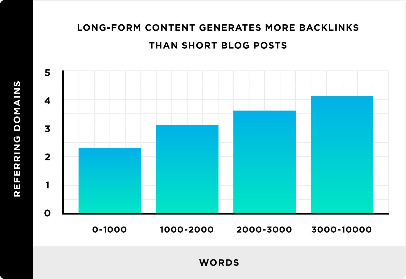 Long-form content generates more backlinks than short blog posts