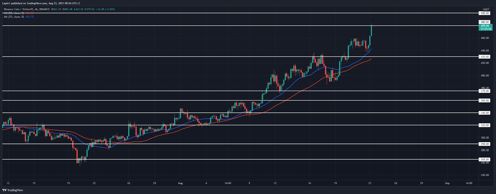 Binance Coin Price Analysis: BNB spikes to $480, set for further upside this week?