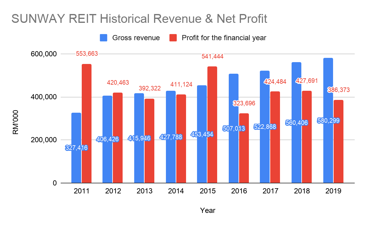 Sunway REIT Historical Revenue and Net Profit