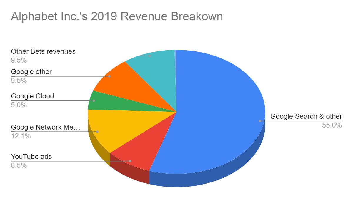 Alphabet Inc's 2019 Revenue Breakdown
