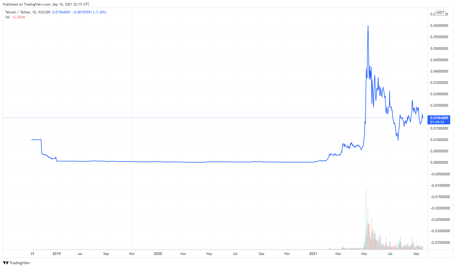 Historical Price of Telcoin by Tradingview