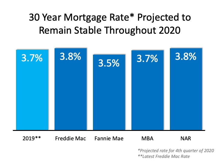 The 2020 Real Estate Projections That May Surprise You | MyKCM