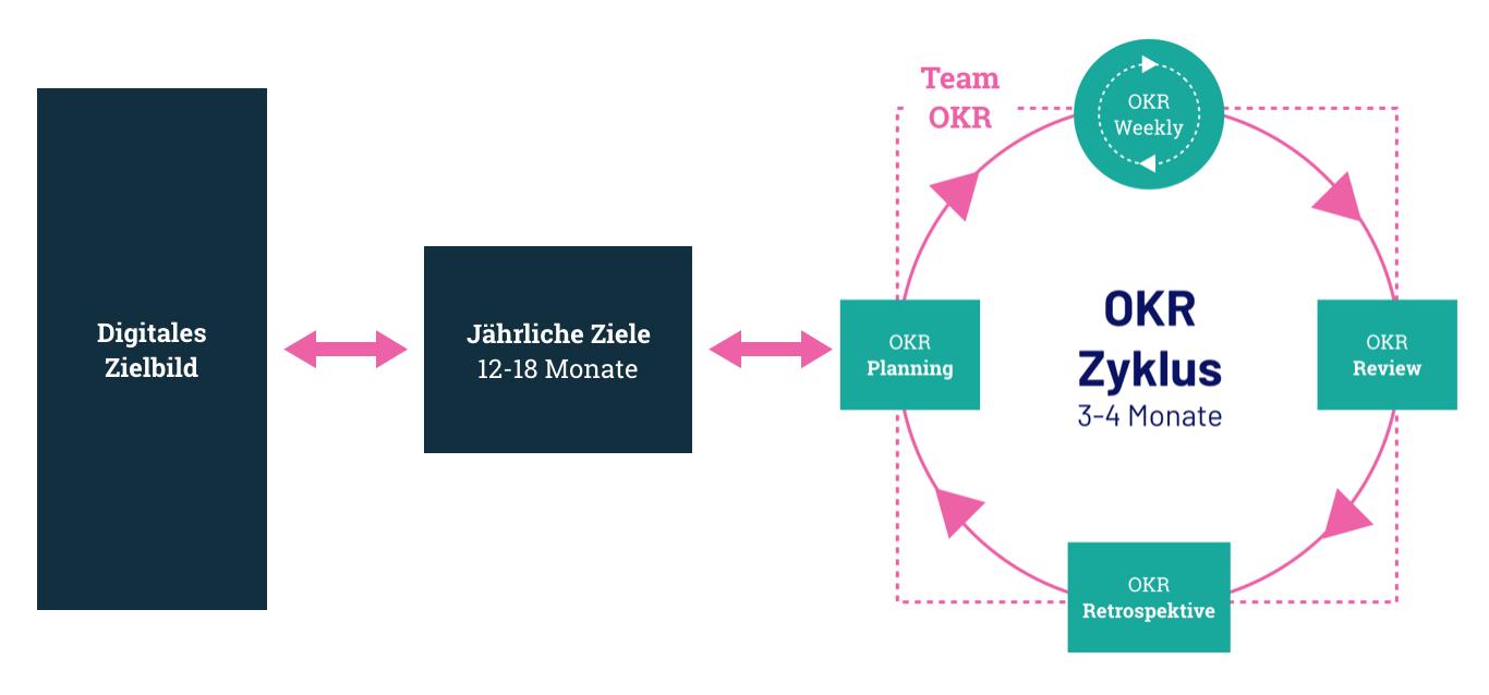 Der OKR Prozess als kontinuierlicher iterativer Zyklus