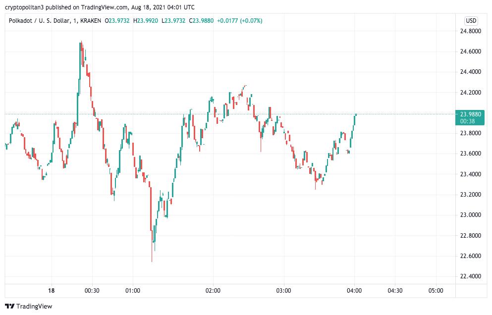 Polkadot Price Analysis: DOT/USD bears actively pulling price towards $21.50 1