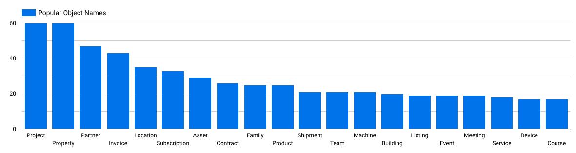 HubSpot Custom Objects popularity