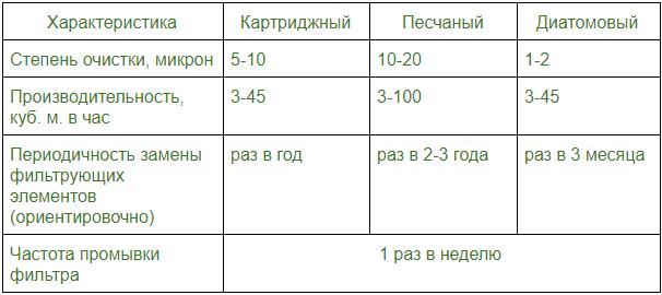 Фильтры для бассейна: виды и особенности выбора