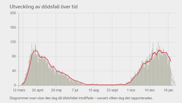 Смертность от ковида в Швеции