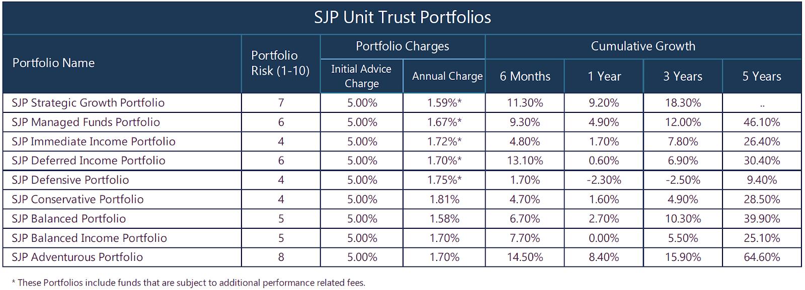 SJP Unit Trust Portfolios