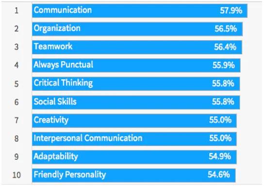 Las mejores habilidades blandas - Encuesta de LinkedIn